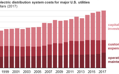 Distribution Spending Continues to Rise